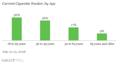 Current Cigarette Smoker by Age, Gallup Poll